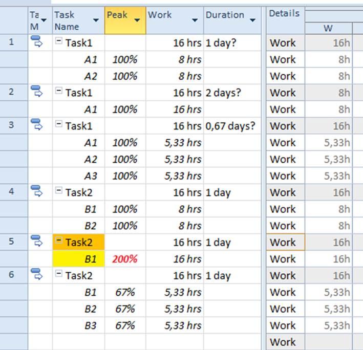 Effort Driven Task Usage